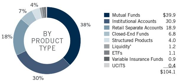 Image_AUM by Product Pie Chart